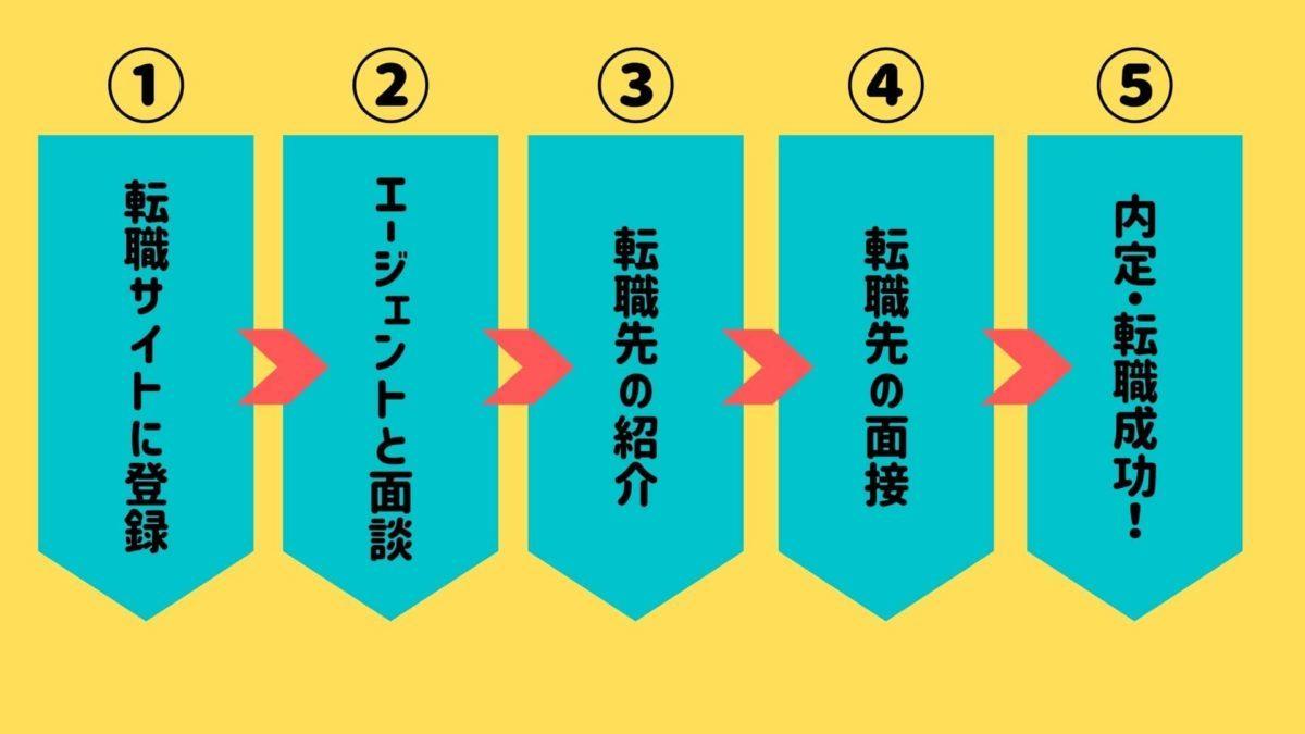 転職までの5ステップ